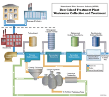 A diagrammatic representation of the Deer Island Waste Water Treatment Plant in Boston Harbor