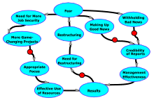 A diagram of effects illustrating two more loops in the Restructuring-Fear Cycle