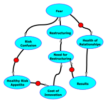 A diagram of effects illustrating these two loops in the Restructuring-Fear Cycle