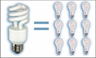 Comparison of energy consumption of compact fluorescent bulbs with incandescent bulbs