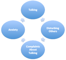 A diagram of effects for compulsive talking