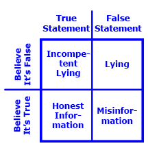 The Costanza Matrix