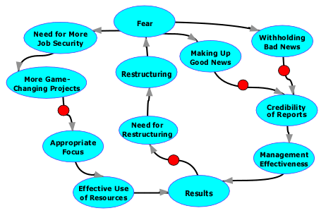 Two of the loops contributing to the Restructuring-Fear Cycle