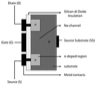 A schematic representation of a MOSFET