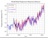 World global temperature departures