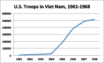 U.S. Troops in Viet Nam, 1961-1968